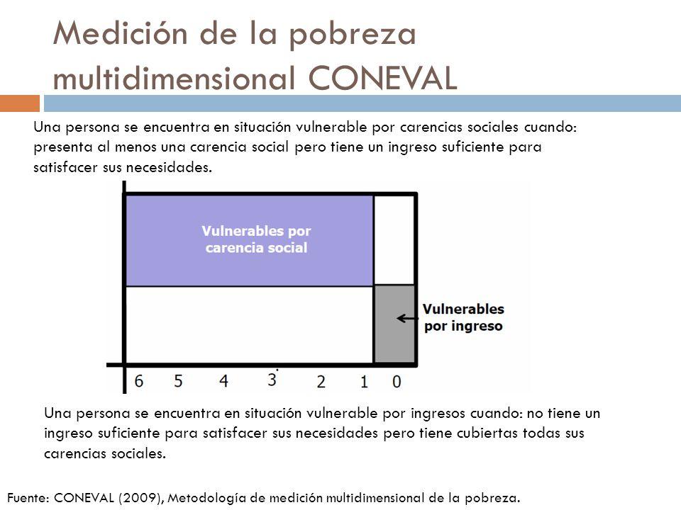 Medición de la pobreza multidimensional CONEVAL Una persona se encuentra en situación vulnerable por carencias sociales cuando: presenta al menos una