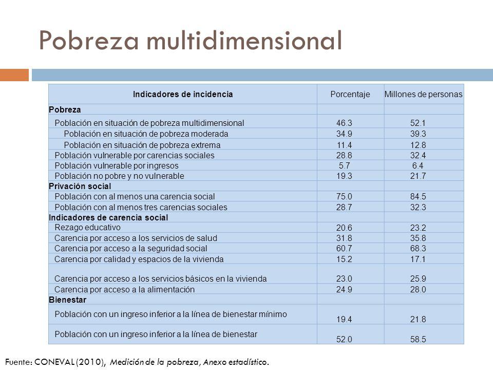 Pobreza multidimensional Indicadores de incidenciaPorcentajeMillones de personas Pobreza Población en situación de pobreza multidimensional46.352.1 Po