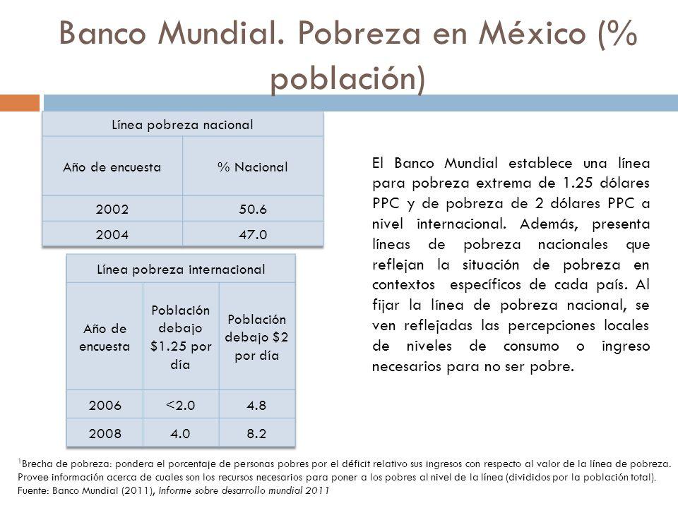 Banco Mundial. Pobreza en México (% población) El Banco Mundial establece una línea para pobreza extrema de 1.25 dólares PPC y de pobreza de 2 dólares