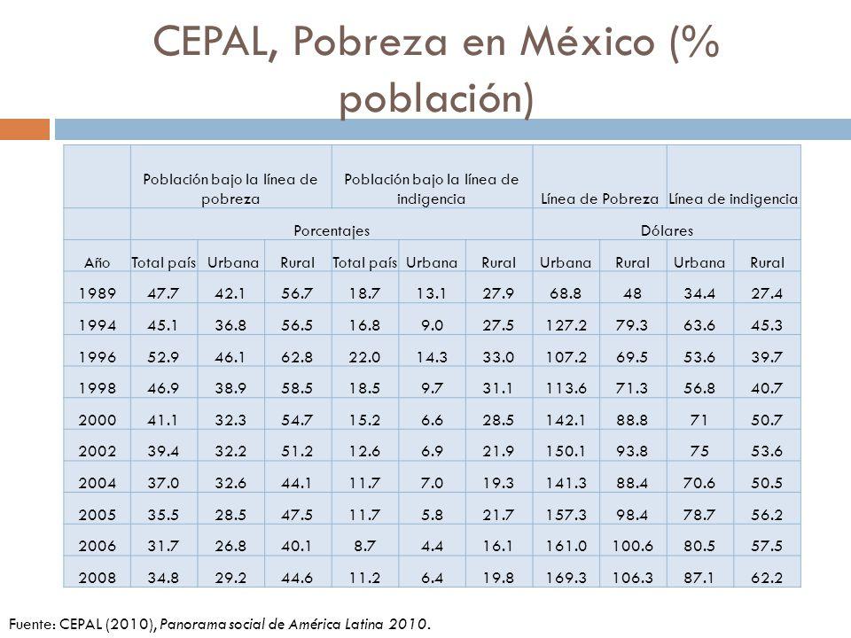CEPAL, Pobreza en América Latina PaísAño Población bajo la línea de pobreza Población bajo la línea de indigencia Valor líneas de pobreza (dólares mensuales por persona) Total UrbanaRuralTotal UrbanaRural UrbanoRural LILPLILP Argentina 2006…21.0……7.2…45.190.2 …… 2009…11.3……3.8…44.692.1 …… Brasil 200633.430.050.19.06.720.539.4101.734.479.2 200730.227.045.78.66.718.147.1116.841.091.1 200825.822.841.27.35.516.553.2125.346.798.6 200924.922.139.37.05.515.254.8130.748.2103.4 Chile 200613.713.912.33.2 3.544.789.334.460.2 200911.511.710.43.63.54.461.9111.047.776.1 México 200631.726.840.18.74.416.180.5161.057.5100.6 200834.829.244.611.26.419.887.1169.362.2106.3 Uruguay 200717.718.112.63.03.12.458.4112.945.877.9 200813.714.09.43.43.52.475.8141.158.496.1 200910.410.75.91.92.01.373.2137.157.595.2 Fuente: CEPAL (2010), Panorama social de América Latina 2010.