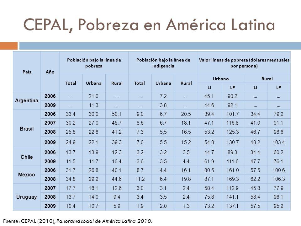 CEPAL, Pobreza en América Latina PaísAño Población bajo la línea de pobreza Población bajo la línea de indigencia Valor líneas de pobreza (dólares men