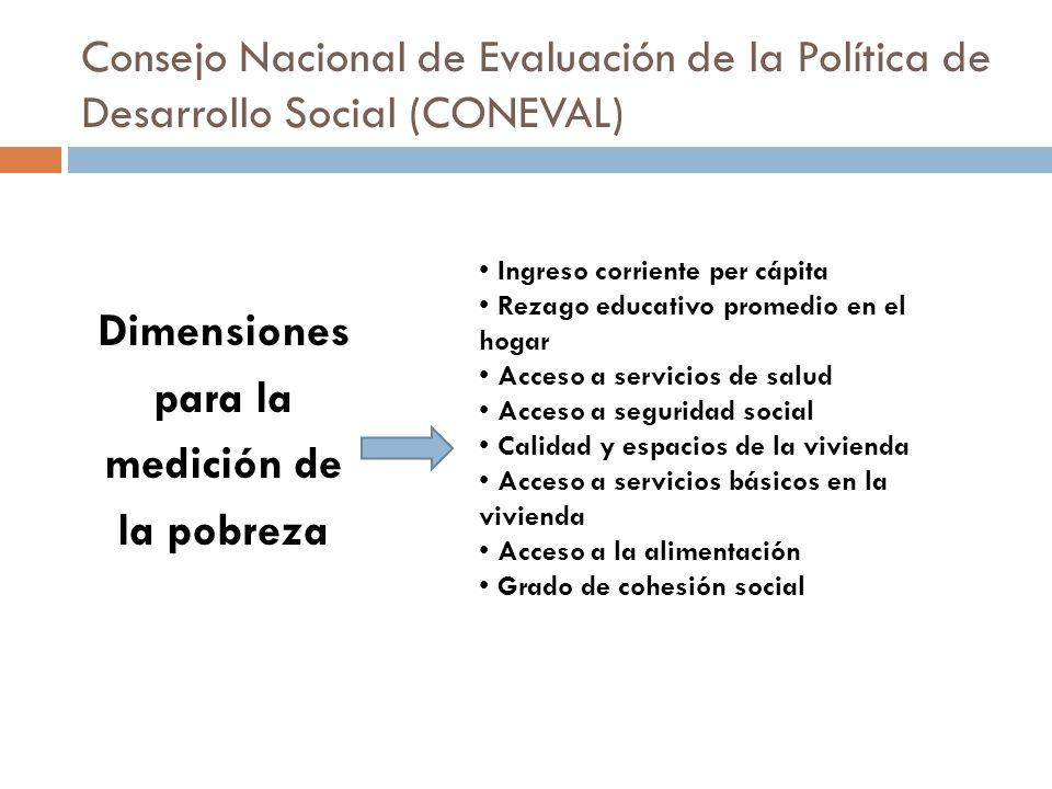 Consejo Nacional de Evaluación de la Política de Desarrollo Social (CONEVAL) Dimensiones para la medición de la pobreza Ingreso corriente per cápita R