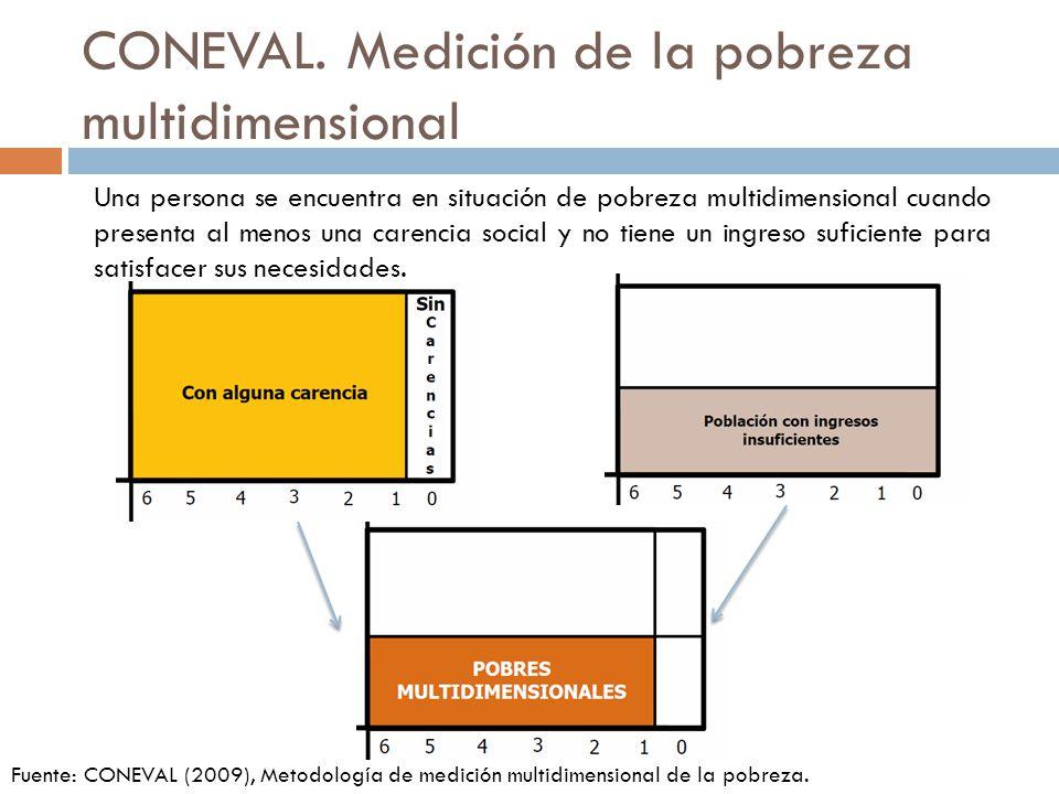 Medición de la pobreza multidimensional CONEVAL Una persona se encuentra en situación de pobreza multidimensional extrema cuando: presenta tres o más carencias y no tiene un ingreso suficiente para adquirir una canasta alimentaria.