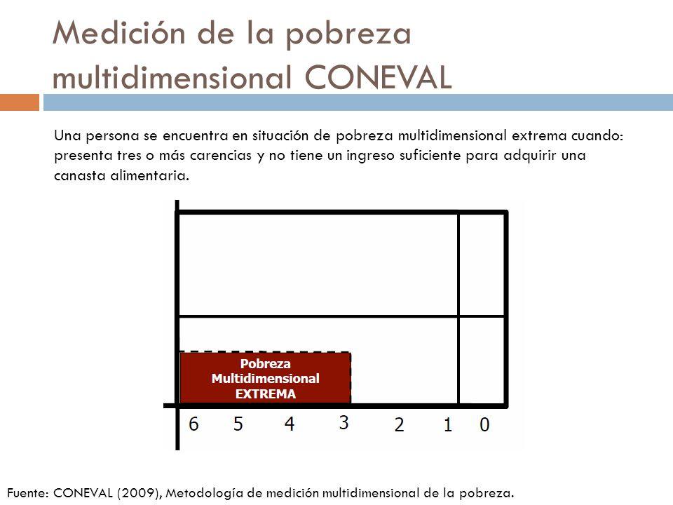 Medición de la pobreza multidimensional CONEVAL Una persona se encuentra en situación de pobreza multidimensional extrema cuando: presenta tres o más