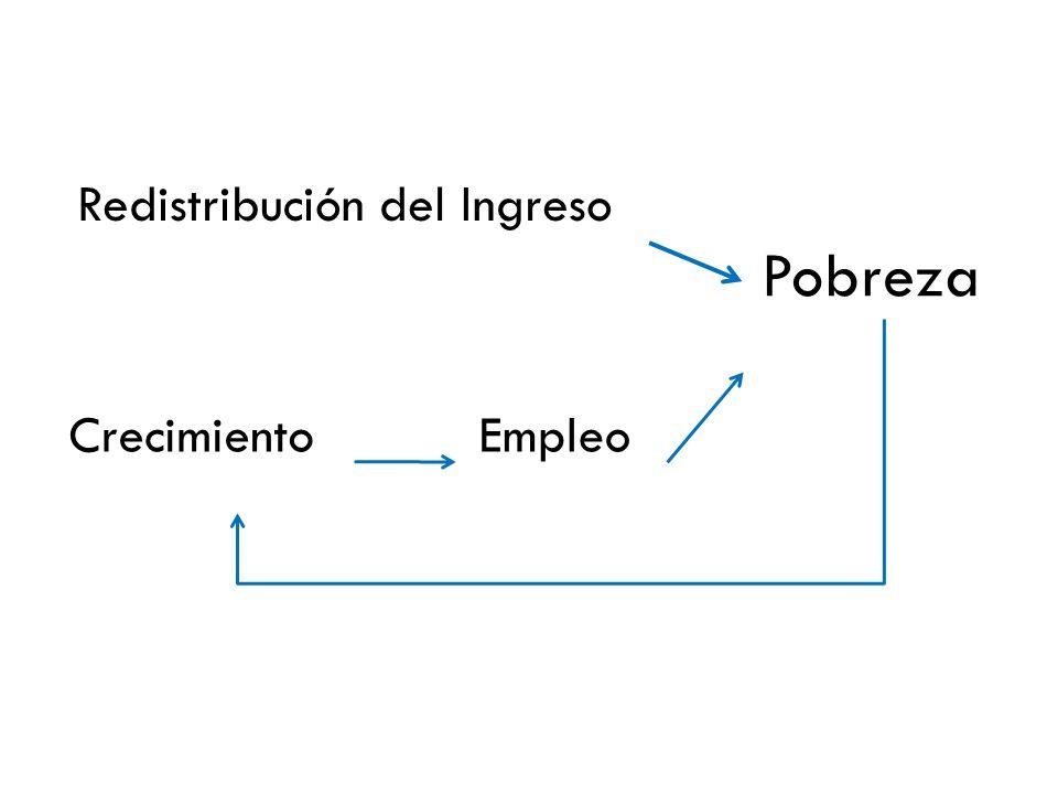 Pobreza EmpleoCrecimiento Redistribución del Ingreso