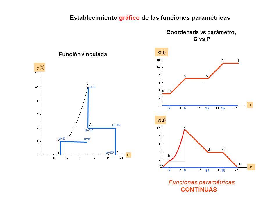 Funciones paramétricas CONTÍNUAS u=2 2 2 u=6 6 6 u=12 12 u=16 16 u=20 a a b b c c d d e e f f Función vinculada Coordenada vs parámetro, C vs P Establ