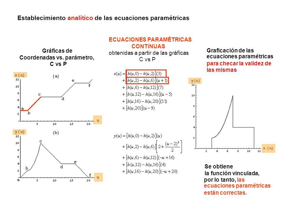 ECUACIONES PARAMÉTRICAS CONTíNUAS obtenidas a partir de las gráficas C vs P Gráficas de Coordenadas vs. parámetro, C vs P Se obtiene la función vincul