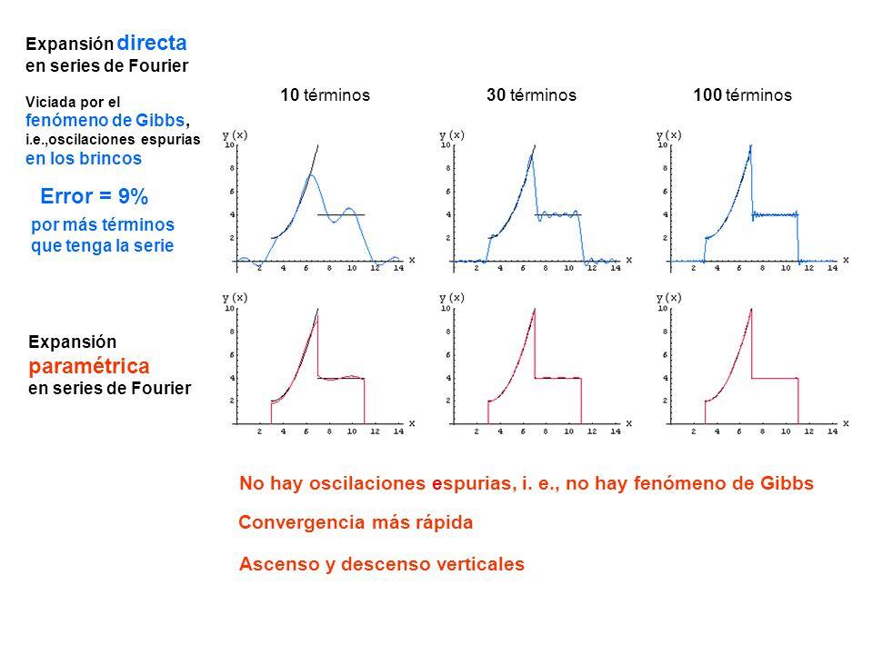 Expansión directa en series de Fourier Expansión paramétrica en series de Fourier 10 términos No hay oscilaciones espurias, i. e., no hay fenómeno de