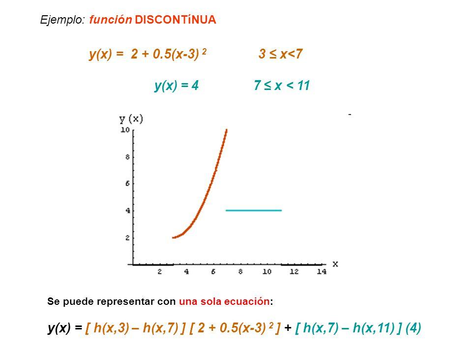 Ejemplo: función DISCONTíNUA y(x) = 2 + 0.5(x-3) 2 3 x<7 y(x) = 4 7 x < 11 Se puede representar con una sola ecuación: y(x) = [ h(x,3) – h(x,7) ] [ 2