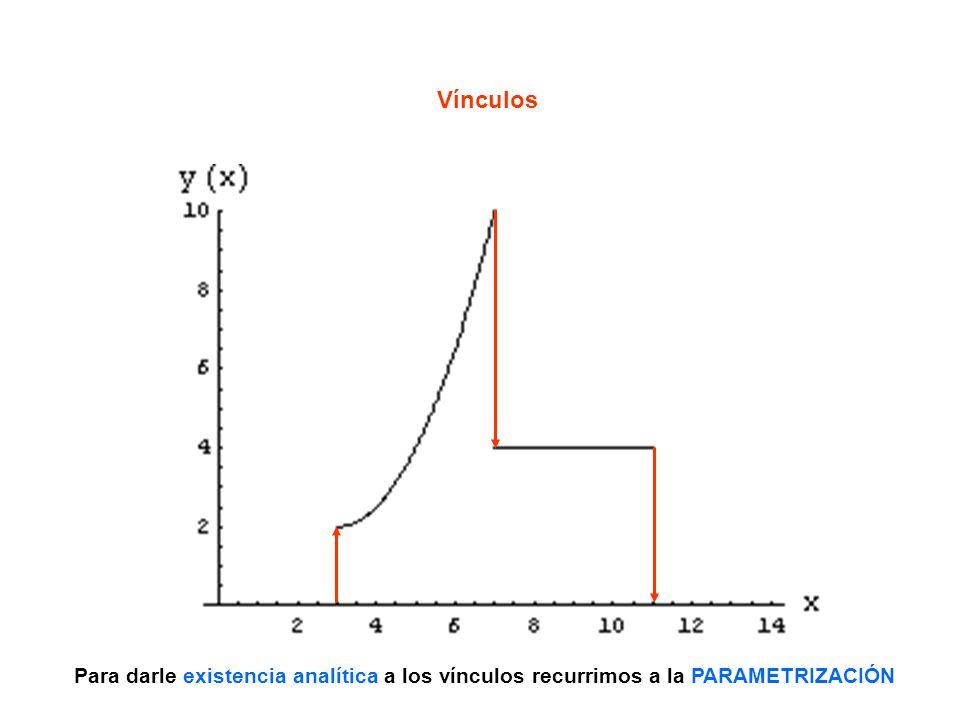. ° u=2 u=6 u=10 El parámetro u es la distancia a lo largo del desplazamiento de las coordenadas: u=0 desplazamientos en x de las funciones componentes más desplazamientos en y de los vínculos