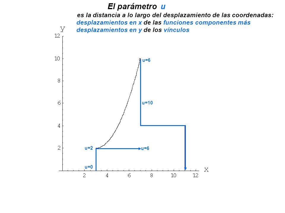 . ° u=2 u=6 u=10 El parámetro u es la distancia a lo largo del desplazamiento de las coordenadas: u=0 desplazamientos en x de las funciones componente