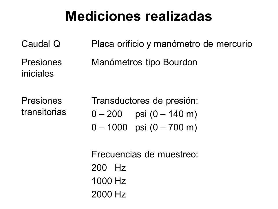 Mediciones realizadas Caudal QPlaca orificio y manómetro de mercurio Presiones iniciales Manómetros tipo Bourdon Presiones transitorias Transductores