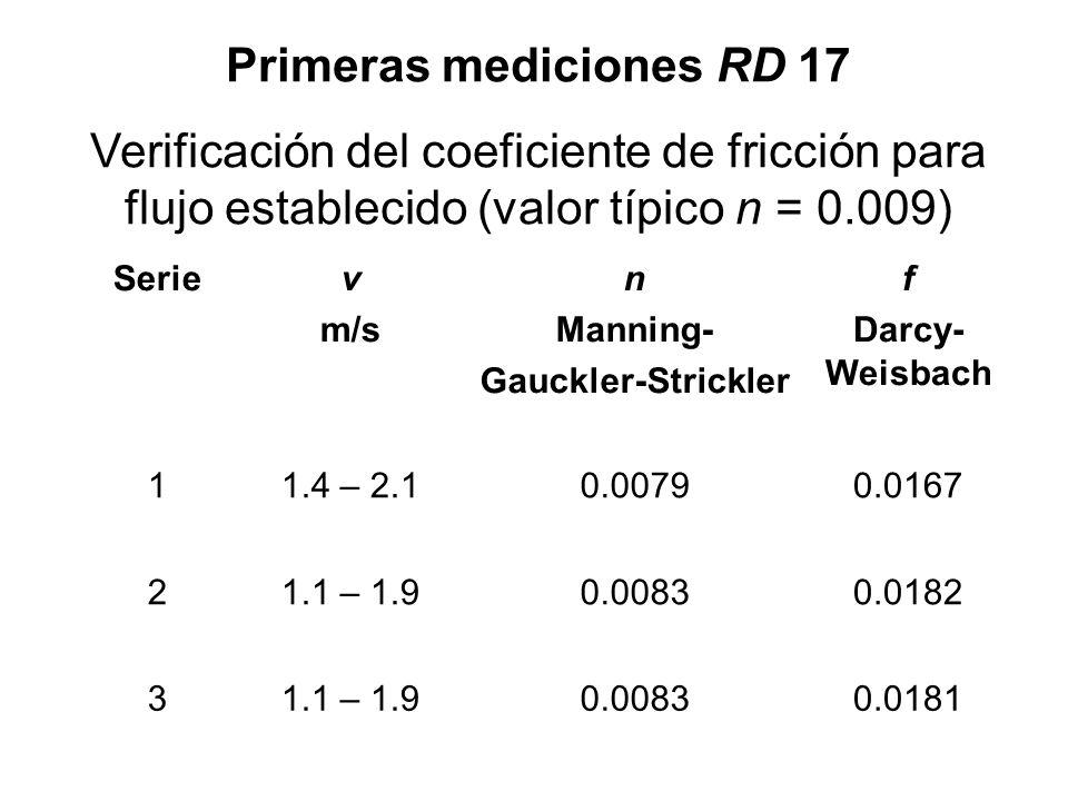 Primeras mediciones RD 17 Verificación del coeficiente de fricción para flujo establecido (valor típico n = 0.009) Seriev m/s n Manning- Gauckler-Stri