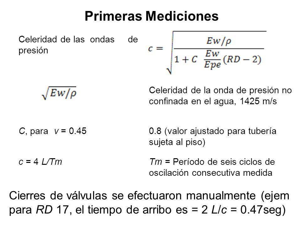 Primeras Mediciones Celeridad de las ondas de presión Celeridad de la onda de presión no confinada en el agua, 1425 m/s C, para ν = 0.450.8 (valor aju
