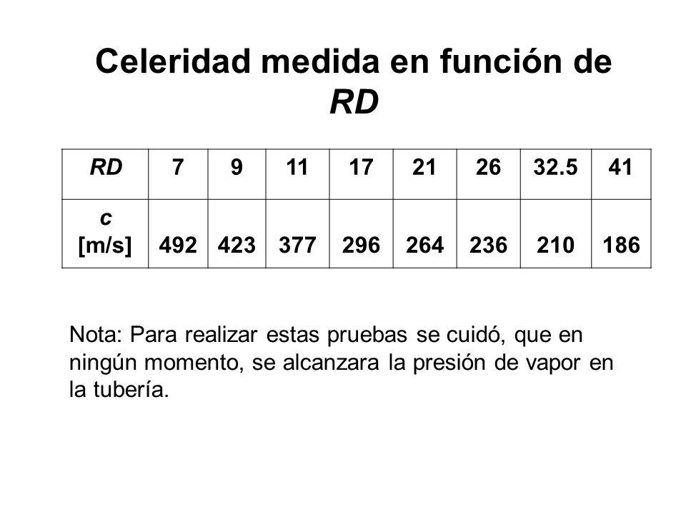 RD791117212632.541 c [m/s]492423377296264236210186 Celeridad medida en función de RD Nota: Para realizar estas pruebas se cuidó, que en ningún momento