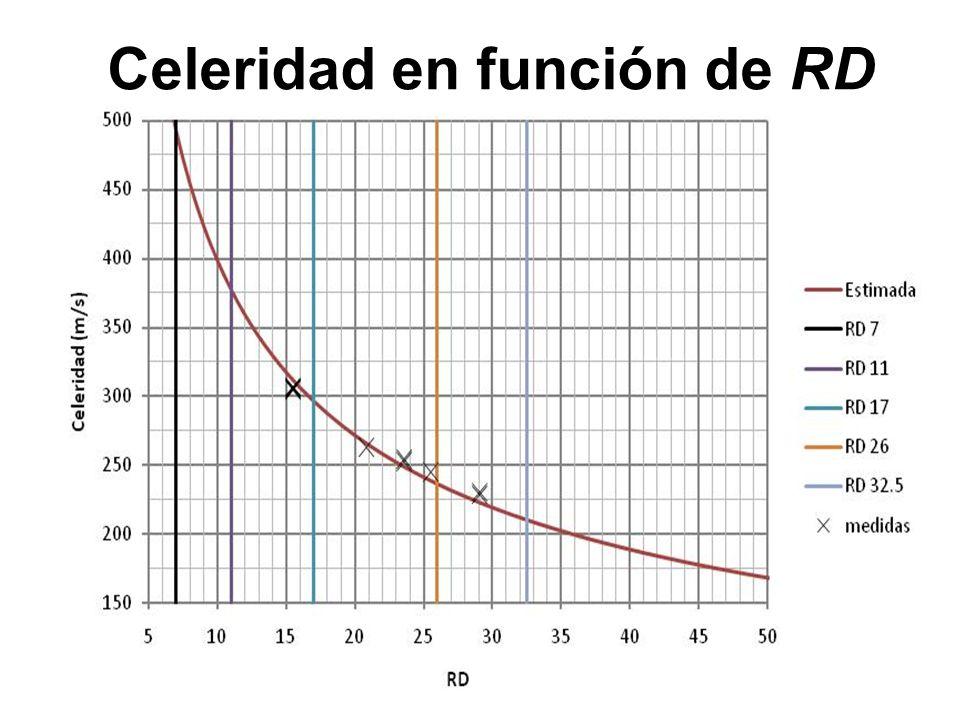Celeridad en función de RD