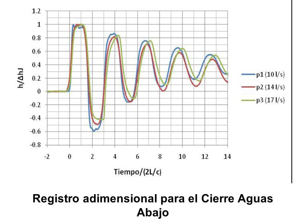 Registro adimensional para el Cierre Aguas Abajo
