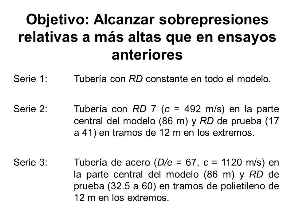 Objetivo: Alcanzar sobrepresiones relativas a más altas que en ensayos anteriores Serie 1:Tubería con RD constante en todo el modelo. Serie 2:Tubería