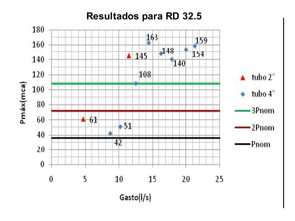Resultados para RD 32.5