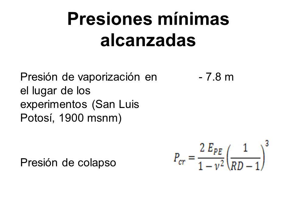 Presiones mínimas alcanzadas Presión de vaporización en el lugar de los experimentos (San Luis Potosí, 1900 msnm) - 7.8 m Presión de colapso