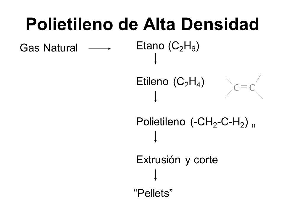 Polietileno de Alta Densidad Etano (C 2 H 6 ) Etileno (C 2 H 4 ) CC Polietileno (-CH 2 -C-H 2 ) n Extrusión y corte Pellets Gas Natural
