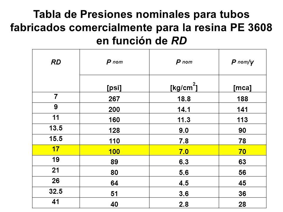Tabla de Presiones nominales para tubos fabricados comercialmente para la resina PE 3608 en función de RD RDP nom P nom /γ [psi][kg/cm 2 ][mca] 7 2671