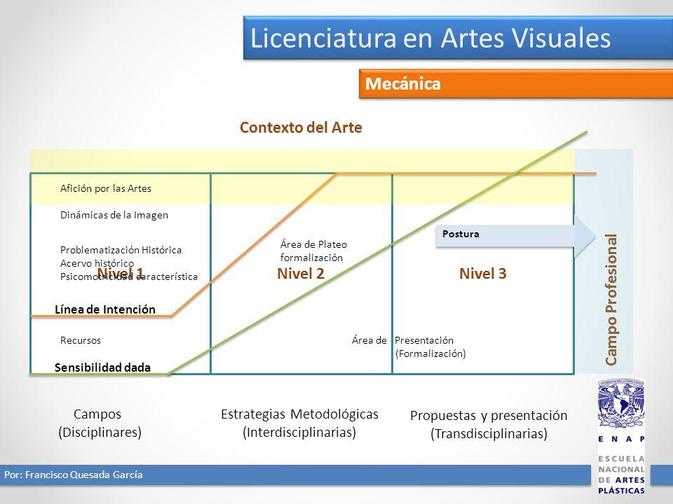 Licenciatura en Artes Visuales Por: Francisco Quesada García Mecánica Campos (Disciplinares) Estrategias Metodológicas (Interdisciplinarias) Propuesta