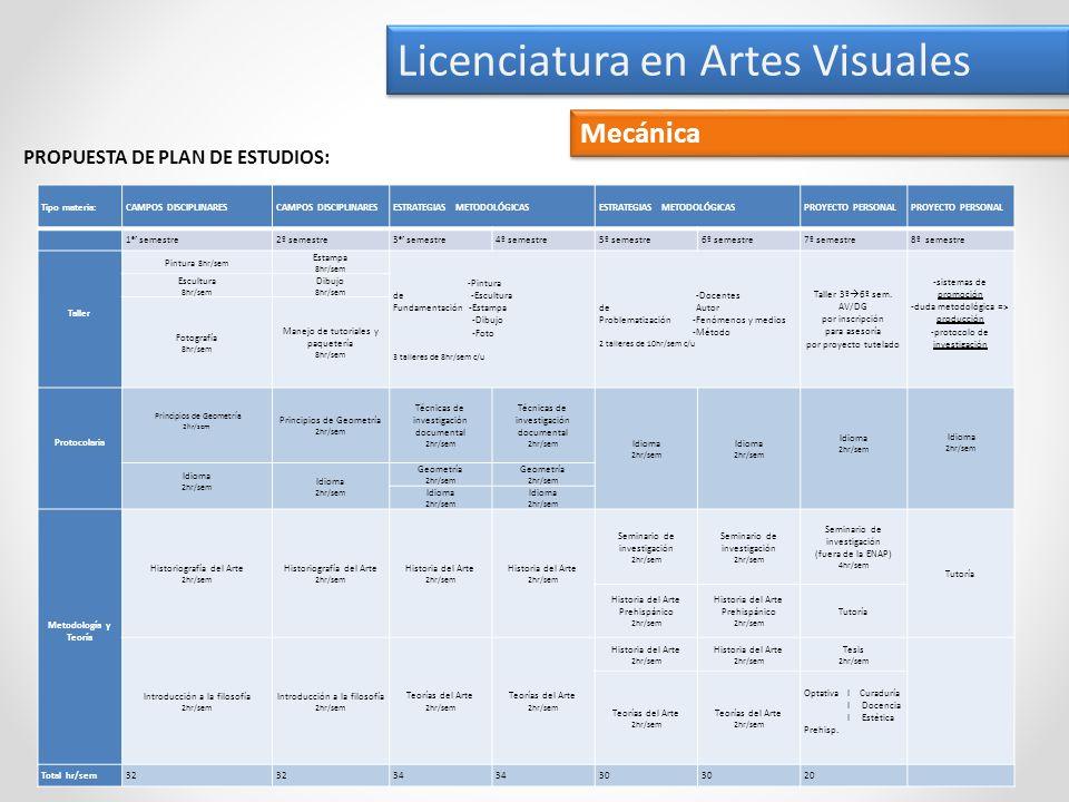 Licenciatura en Artes Visuales Mecánica PROPUESTA DE PLAN DE ESTUDIOS: Tipo materia:CAMPOS DISCIPLINARES ESTRATEGIAS METODOLÓGICAS PROYECTO PERSONAL 1