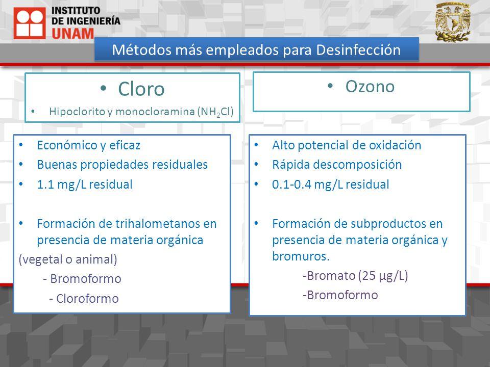 Métodos más empleados para Desinfección Económico y eficaz Buenas propiedades residuales 1.1 mg/L residual Formación de trihalometanos en presencia de