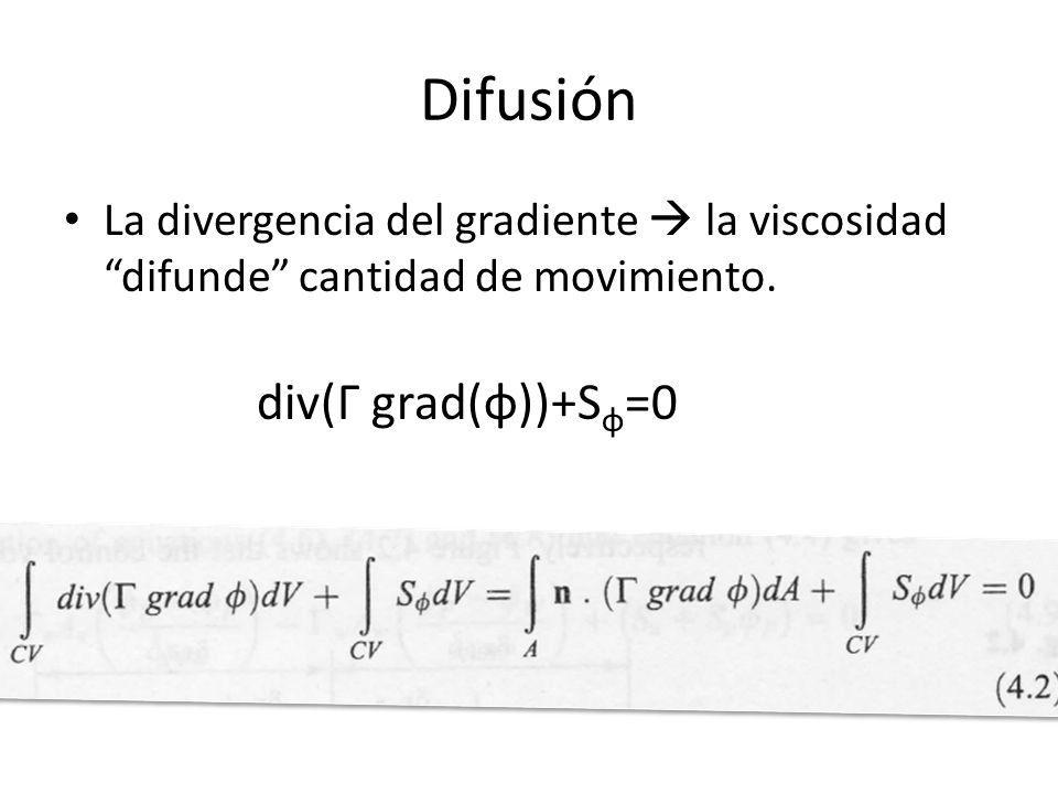 Difusión La divergencia del gradiente la viscosidad difunde cantidad de movimiento. div(Г grad(φ))+S φ =0