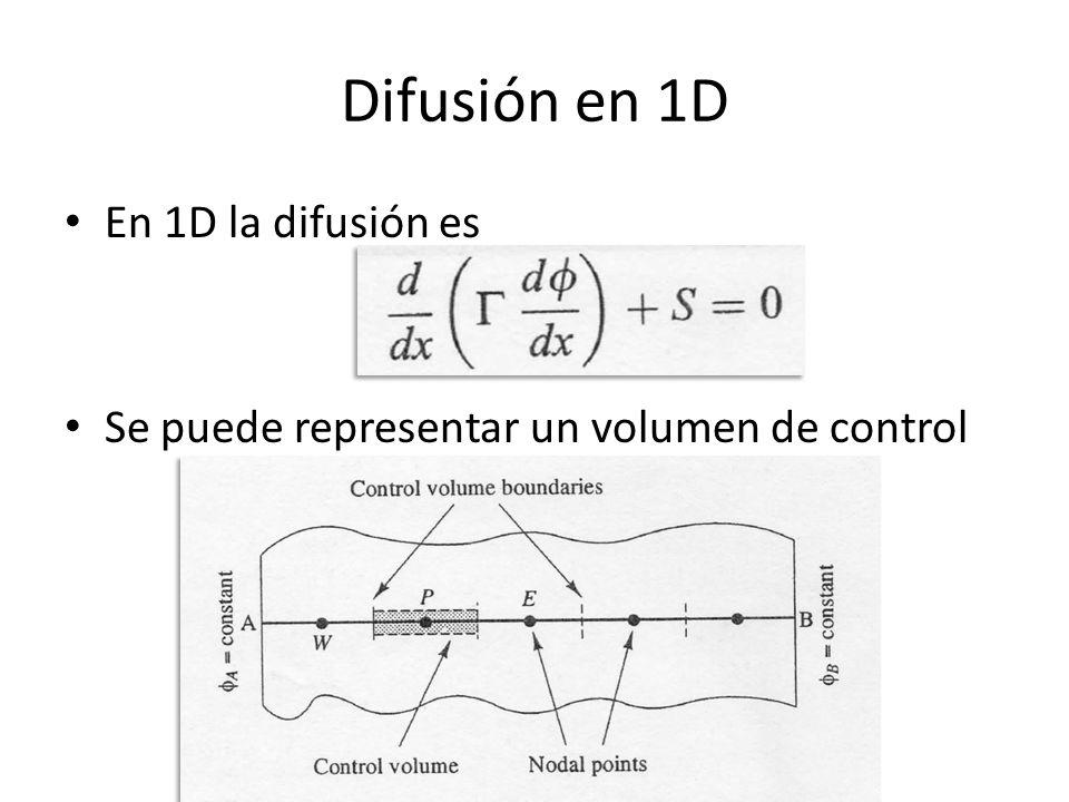 Discretización 1D Se discretiza alrededor del pto. P