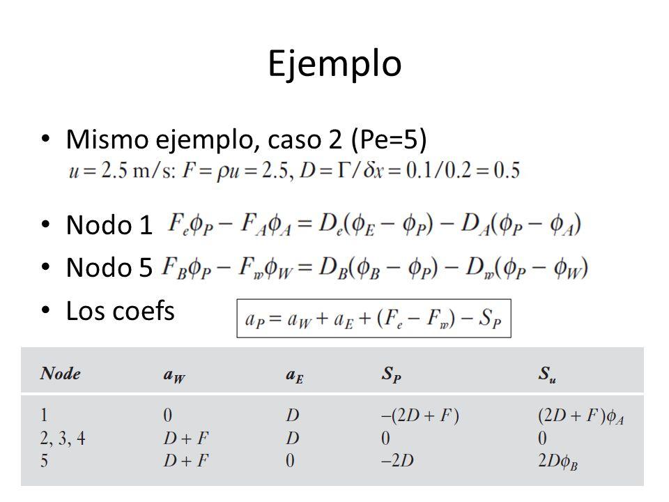 Ejemplo Mismo ejemplo, caso 2 (Pe=5) Nodo 1 Nodo 5 Los coefs