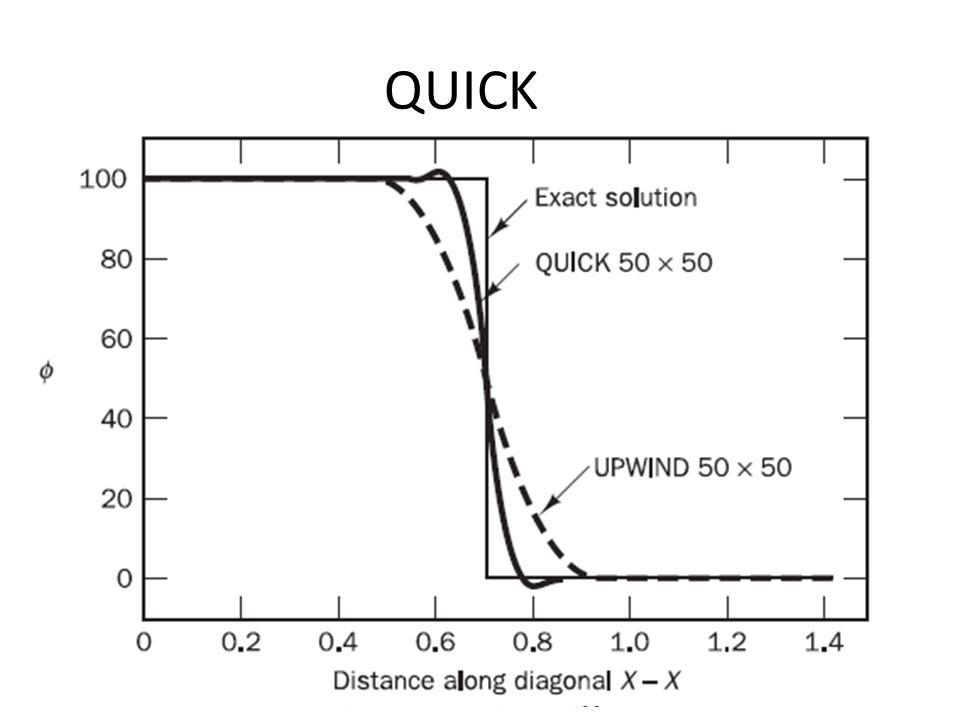 QUICK Conservativo OK Error orden 3 Transporte OK Condicionalmente estable: para y Tridiagonal methods NO + costo cómputo Hay manera de rearreglar los