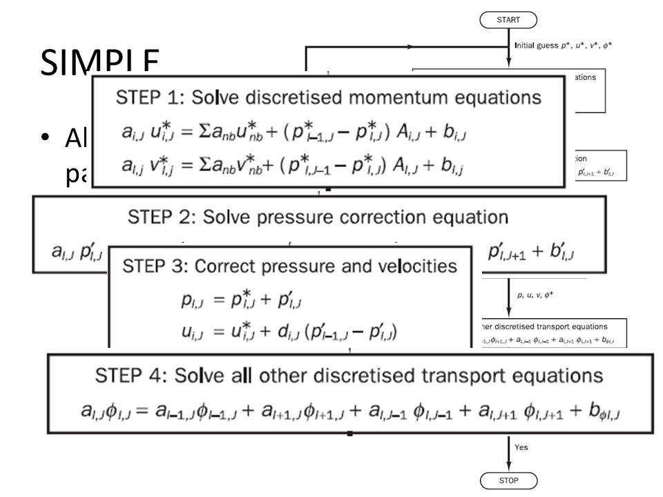 SIMPLE Algoritmo recursivo para resolver las ecuaciones acopladas