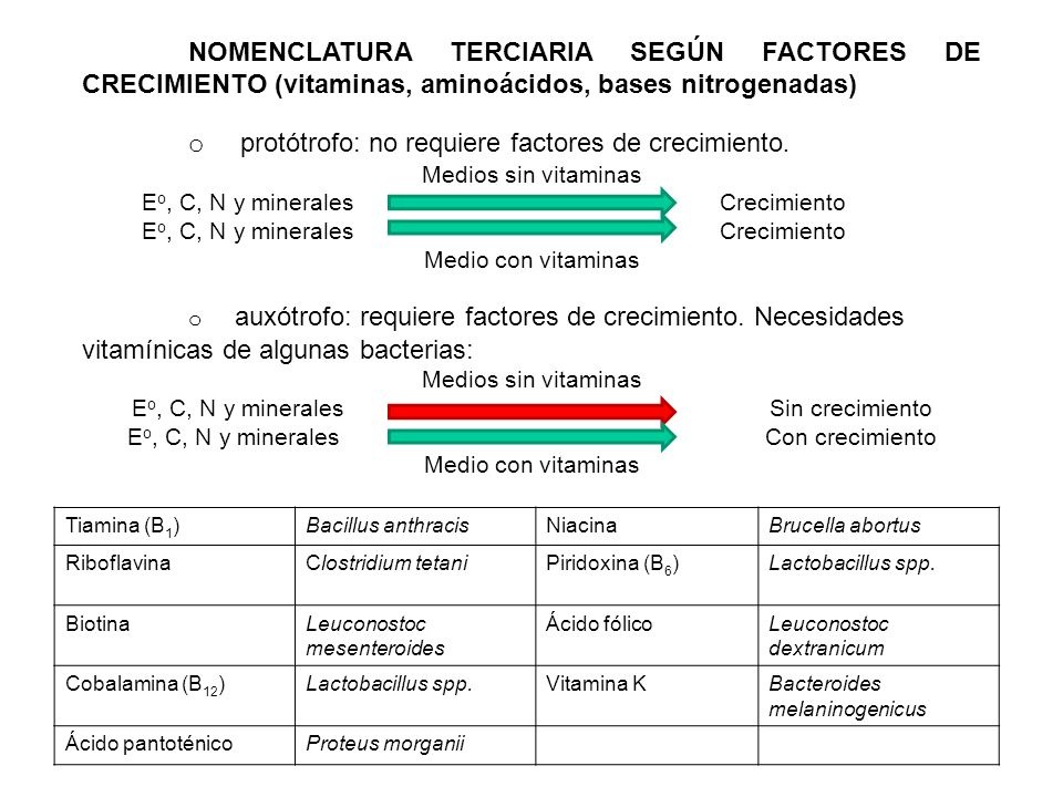 a) Fotoautótrofo, solo es asimilador y transaminador, protótrofo: Ejemplos para deducir tipo nutricional o requerimientos nutricionales: Fuente de energía luz, de carbono CO 2, no es fijador de nitrógeno, pero sólo crece con nitrato de amonio y puede sintetizar todos sus factores de crecimiento.
