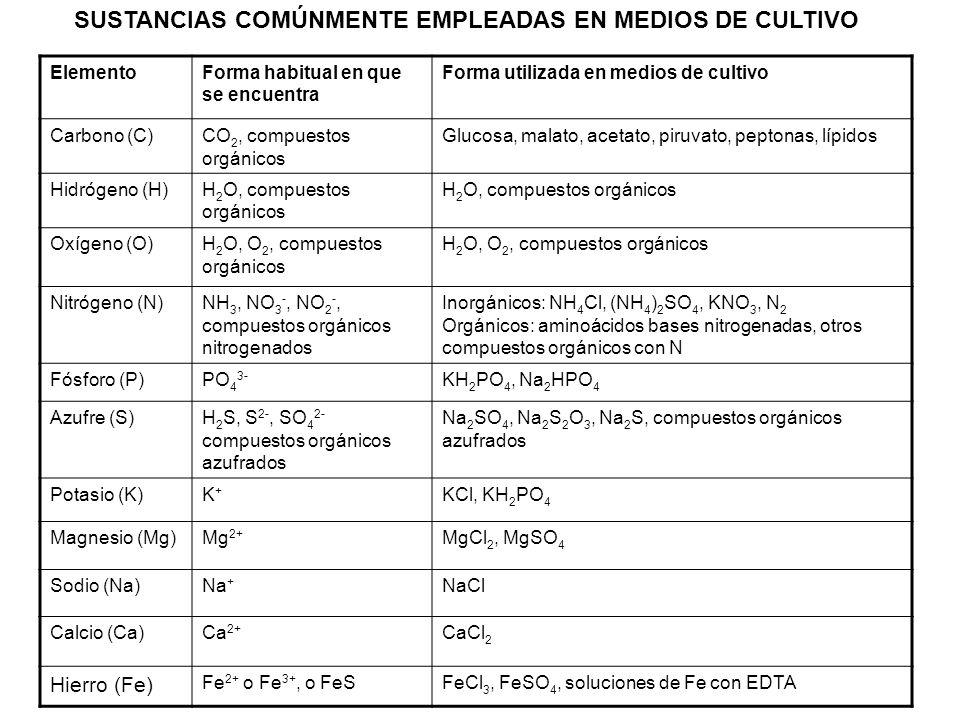 SUSTANCIAS COMÚNMENTE EMPLEADAS EN MEDIOS DE CULTIVO ElementoForma habitual en que se encuentra Forma utilizada en medios de cultivo Carbono (C)CO 2,
