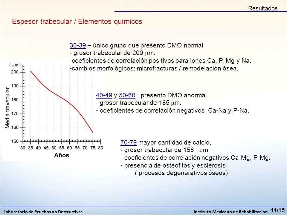 11/15 30-39 – único grupo que presento DMO normal - grosor trabecular de 200 m. -coeficientes de correlación positivos para iones Ca, P, Mg y Na. -cam