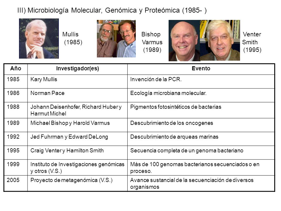 III) Microbiología Molecular, Genómica y Proteómica (1985- ) Mullis Bishop Venter (1985) Varmus Smith (1989) (1995) AñoInvestigador(es)Evento 1985Kary