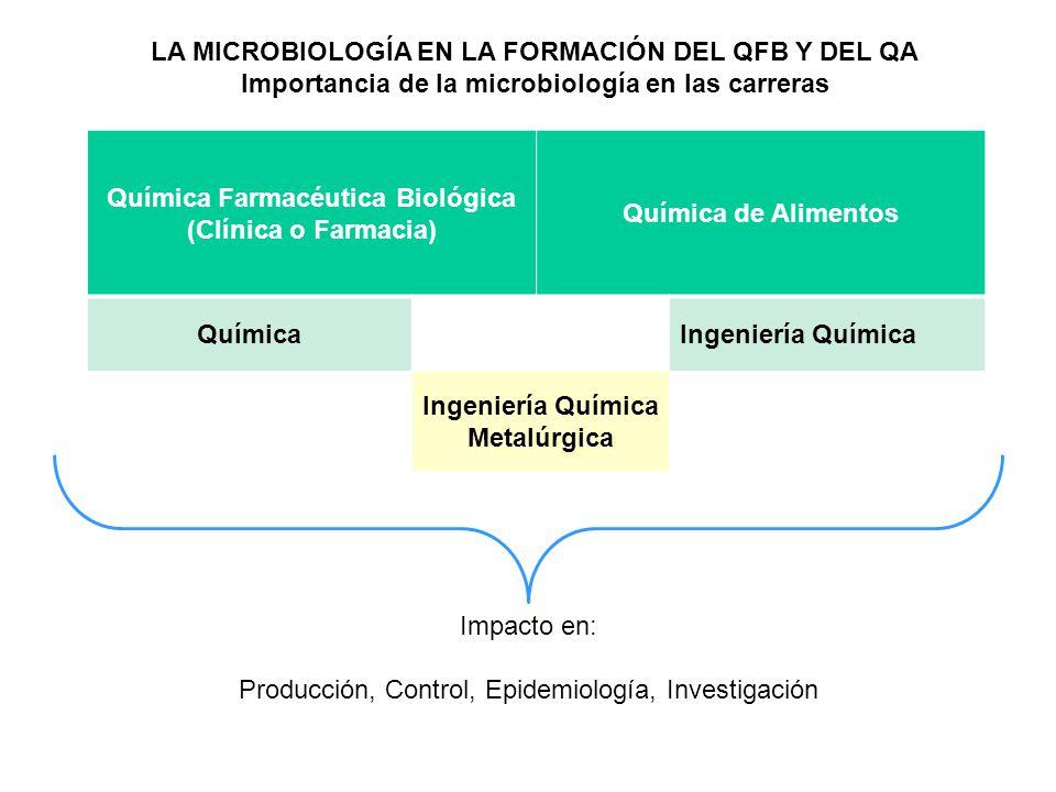 LA MICROBIOLOGÍA EN LA FORMACIÓN DEL QFB Y DEL QA Importancia de la microbiología en las carreras Impacto en: Producción, Control, Epidemiología, Inve