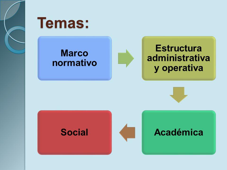 Temas: Marco normativo Estructura administrativa y operativa AcadémicaSocial