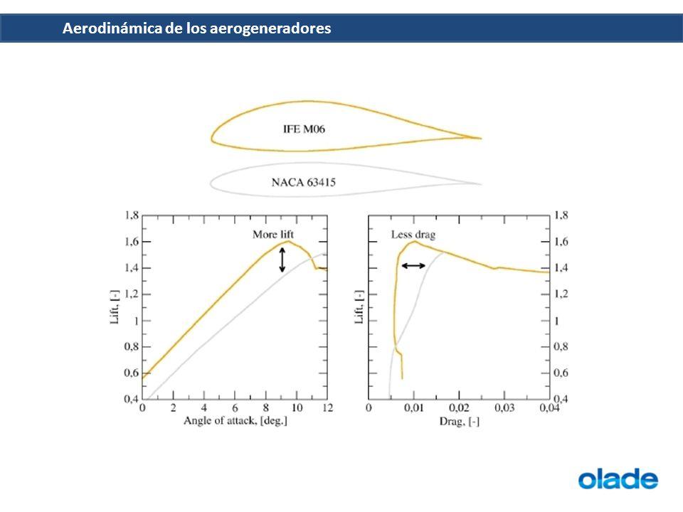 Aerodinámica de los aerogeneradores