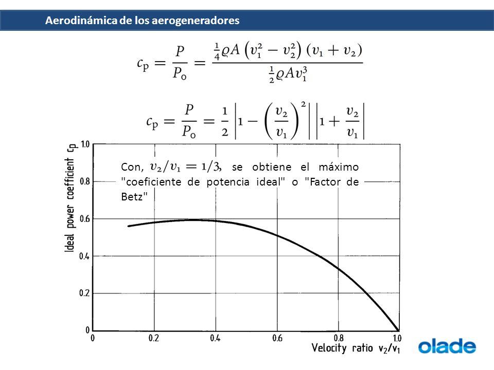 Aerodinámica de los aerogeneradores Con, se obtiene el máximo coeficiente de potencia ideal o Factor de Betz