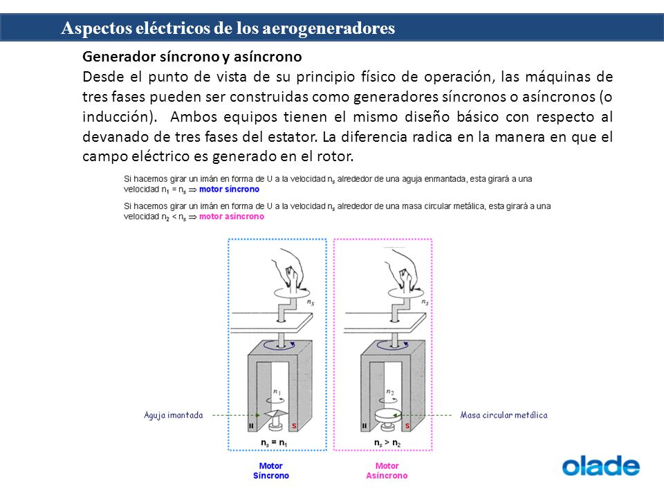 Aspectos eléctricos de los aerogeneradores Generador síncrono y asíncrono Desde el punto de vista de su principio físico de operación, las máquinas de tres fases pueden ser construidas como generadores síncronos o asíncronos (o inducción).
