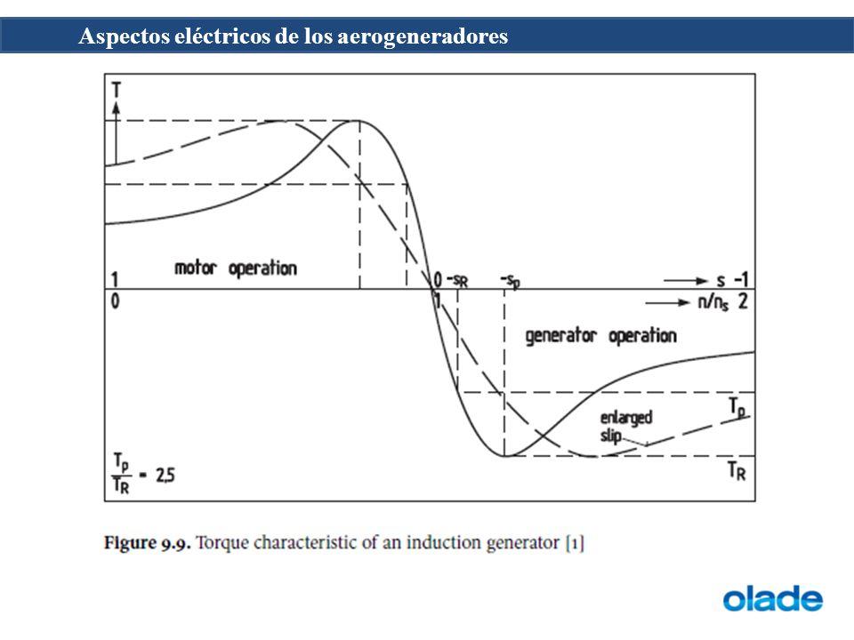 La eficiencia eléctrica de los generadores de inducción es una función del deslizamiento nominal.