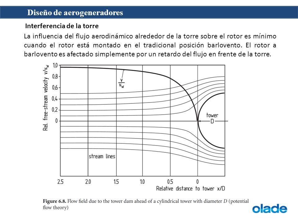Diseño de aerogeneradores Interferencia de la torre La influencia del flujo aerodinámico alrededor de la torre sobre el rotor es mínimo cuando el roto