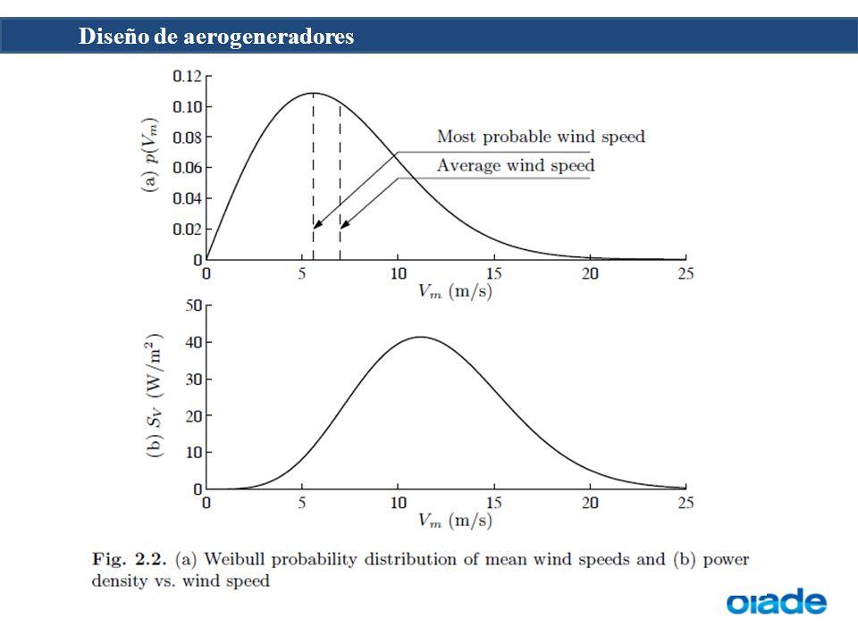 Diseño de aerogeneradores La fuerza de corte vertical y los vientos cruzados sobre el rotor conducen a un ciclo de aumento y disminución de la distribución de la carga aerodinámica sobre las palas del rotor.