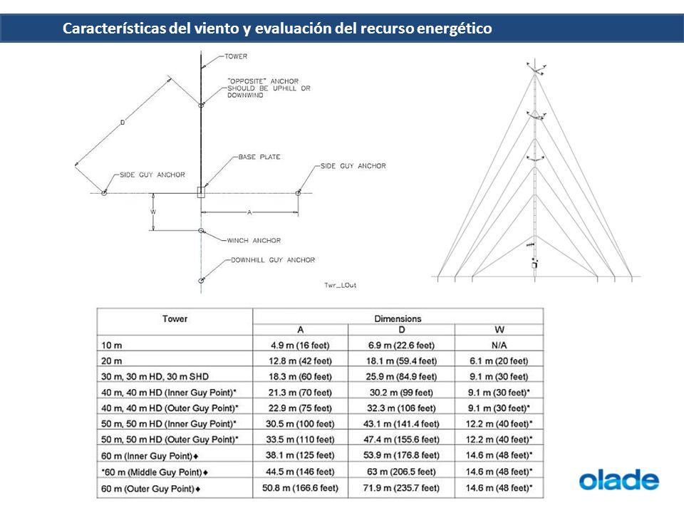 Características del viento y evaluación del recurso energético