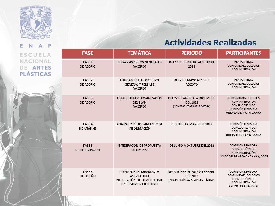 Actividades Realizadas FASETEMÁTICAPERIODOPARTICIPANTES FASE 1 DE ACOPIO FODA Y ASPECTOS GENERALES (ACOPIO) DEL 16 DE FEBRERO AL 30 ABRIL 2011 PLATAFO