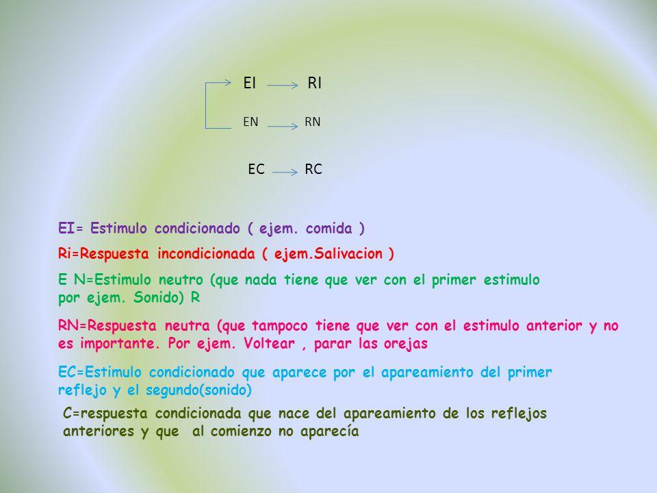 EIRI EN EC RN RC EI= Estimulo condicionado ( ejem. comida ) Ri=Respuesta incondicionada ( ejem.Salivacion ) E N=Estimulo neutro (que nada tiene que ve