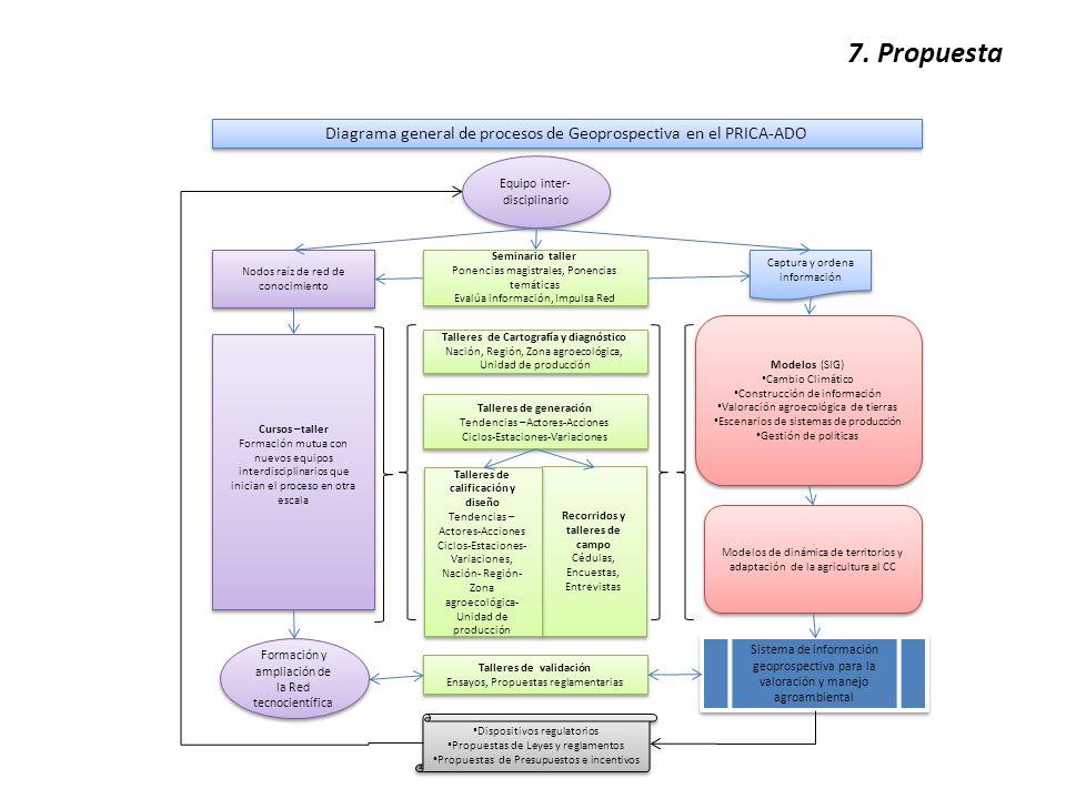 7. Propuesta Diagrama general de procesos de Geoprospectiva en el PRICA-ADO Talleres de generación Tendencias –Actores-Acciones Ciclos-Estaciones-Vari